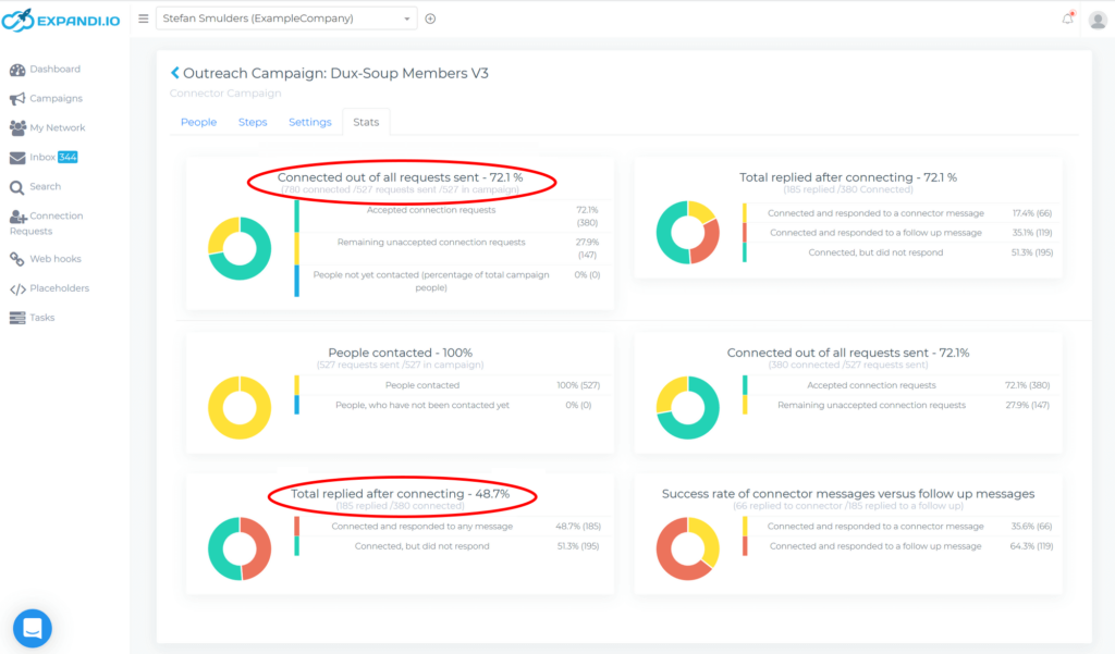 expandi personalized outreach campaign results dashboard